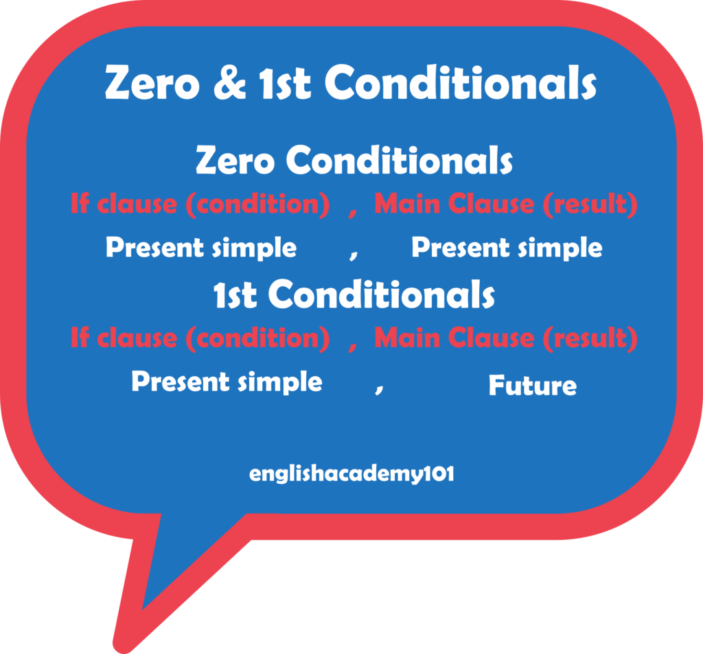 Zero And 1st Conditionals In English
