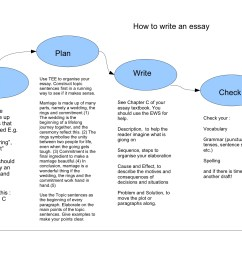 example essay point by point method [ 1755 x 1240 Pixel ]