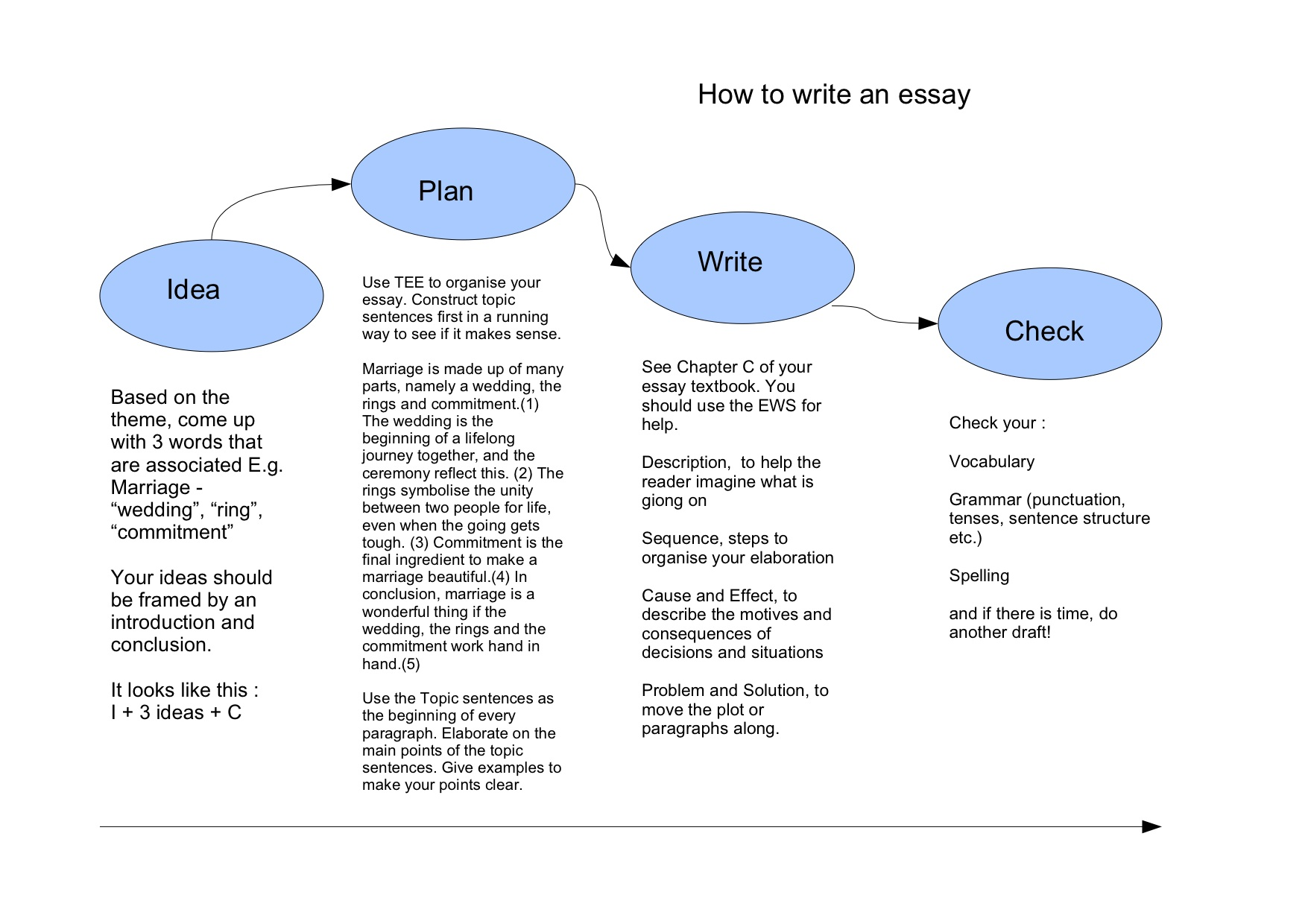 hight resolution of example essay point by point method