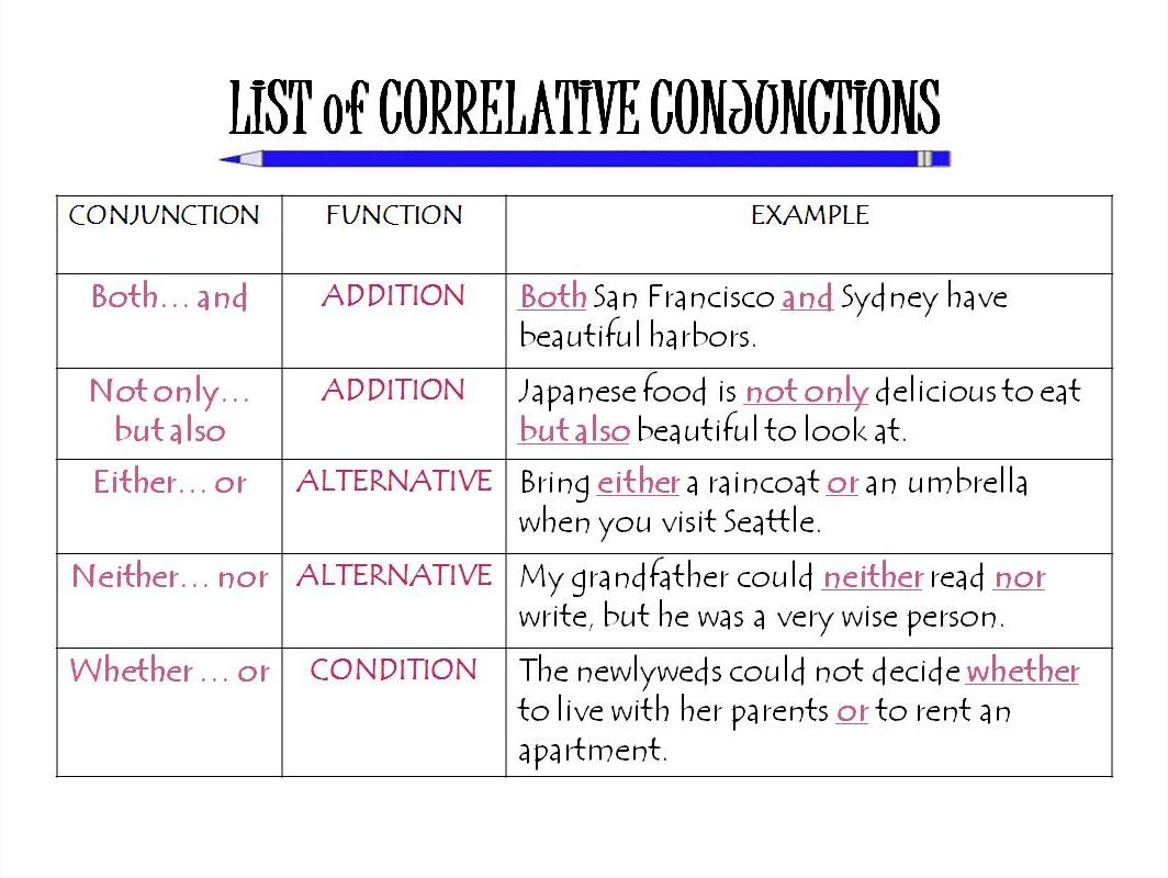 Worksheet Coordinating Conjunction Worksheet Grass Fedjp