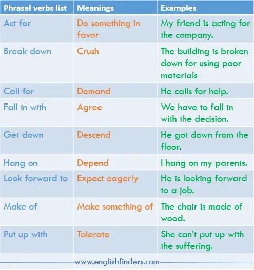 100 most common phrasal verbs list
