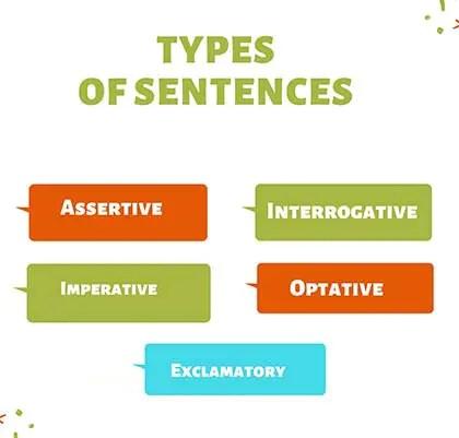 Types of Sentences in English