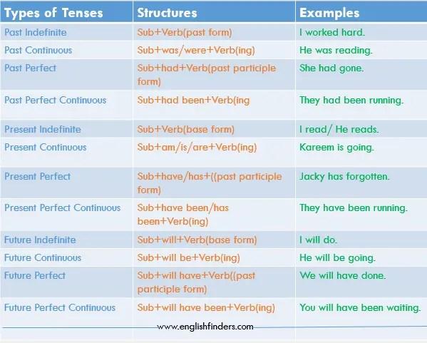 12 Types of tenses