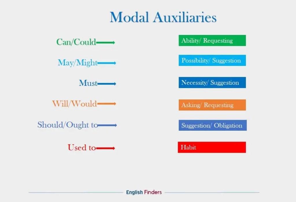 Modal auxiliaries in English