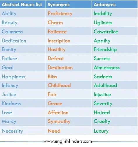 Abstract nouns list