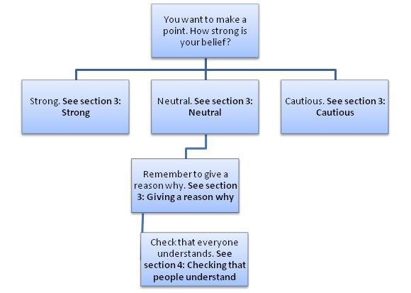 discussion academic