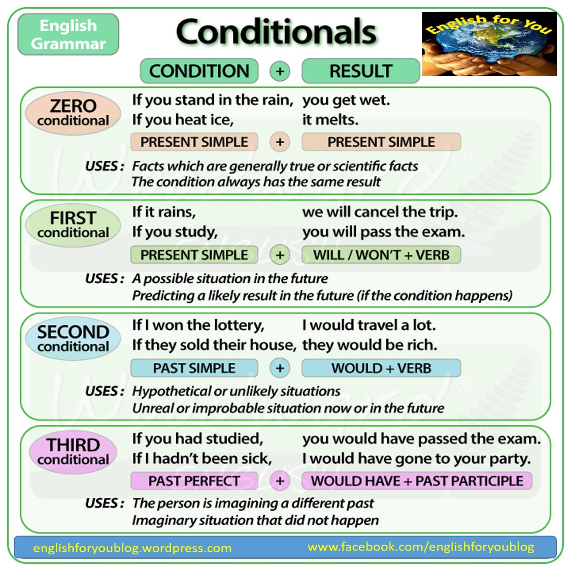 What If Conditional Clauses Were Easy To Learn