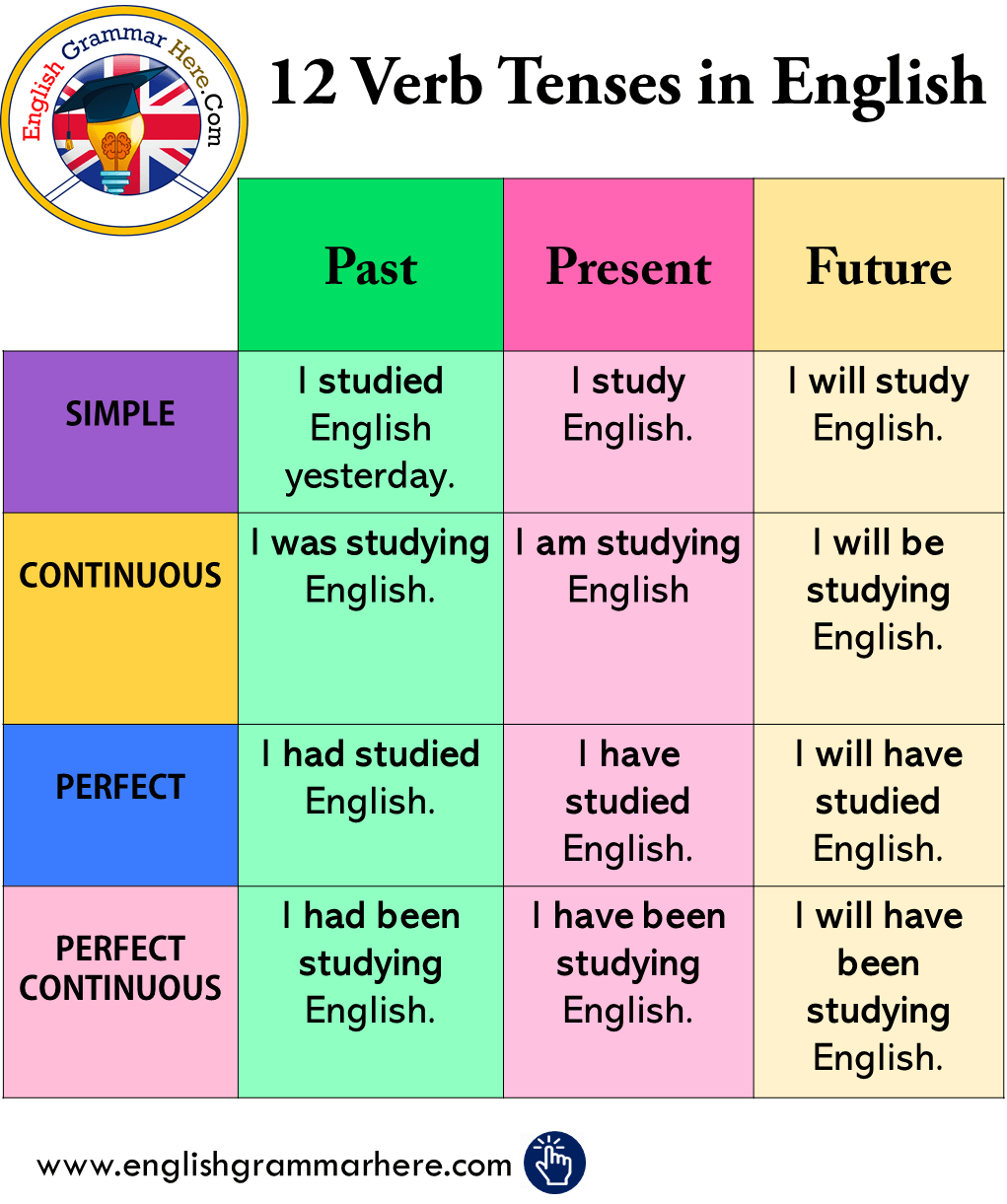 Tenses Archives - English Grammar Here