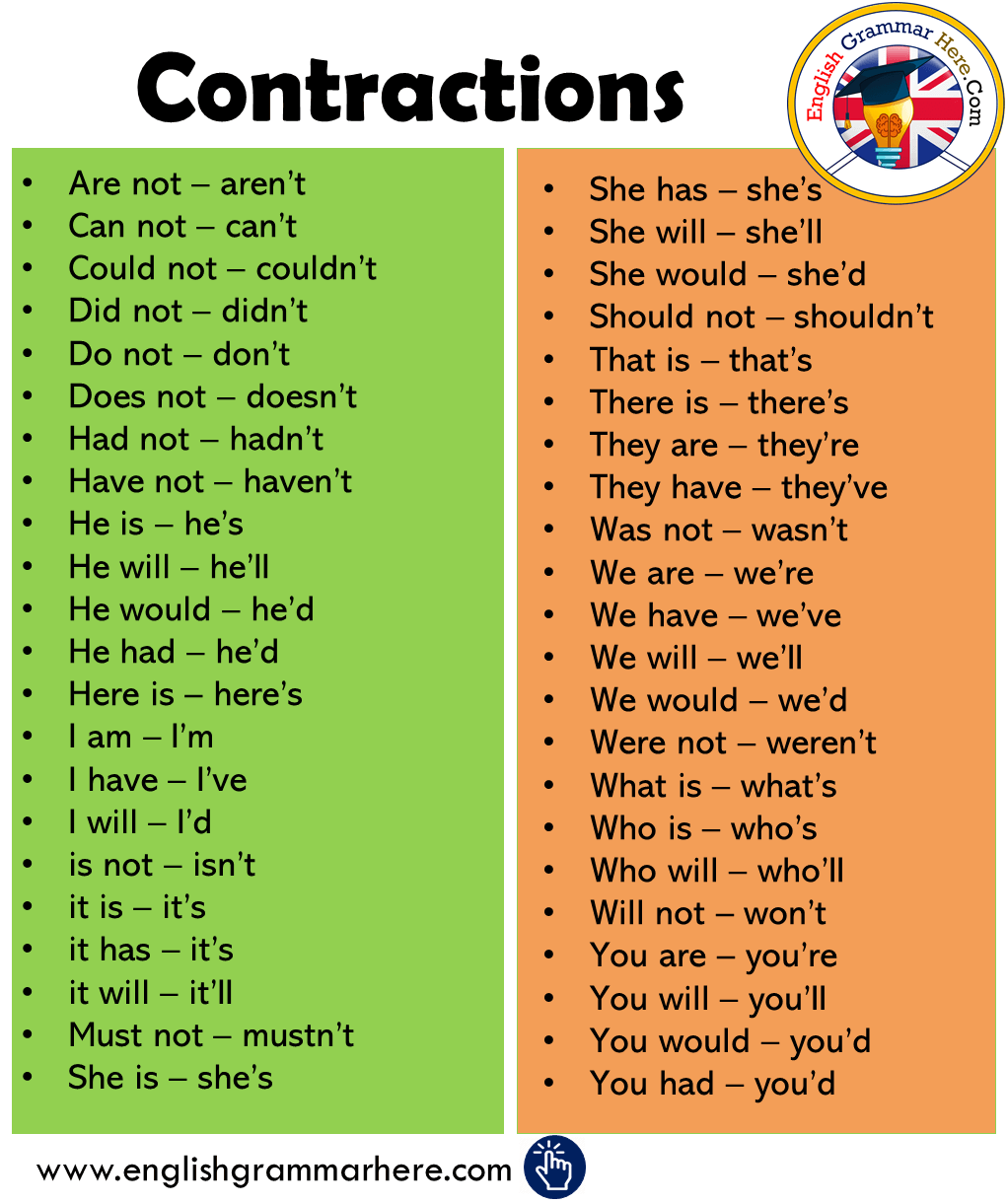 Contractions List in English - English Grammar Here