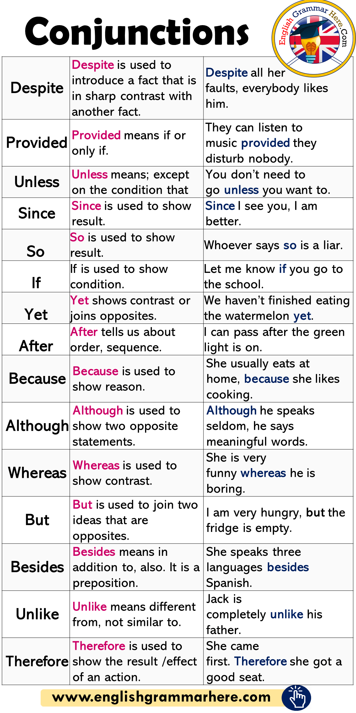Conjunctions Definitions And Example Sentences In English