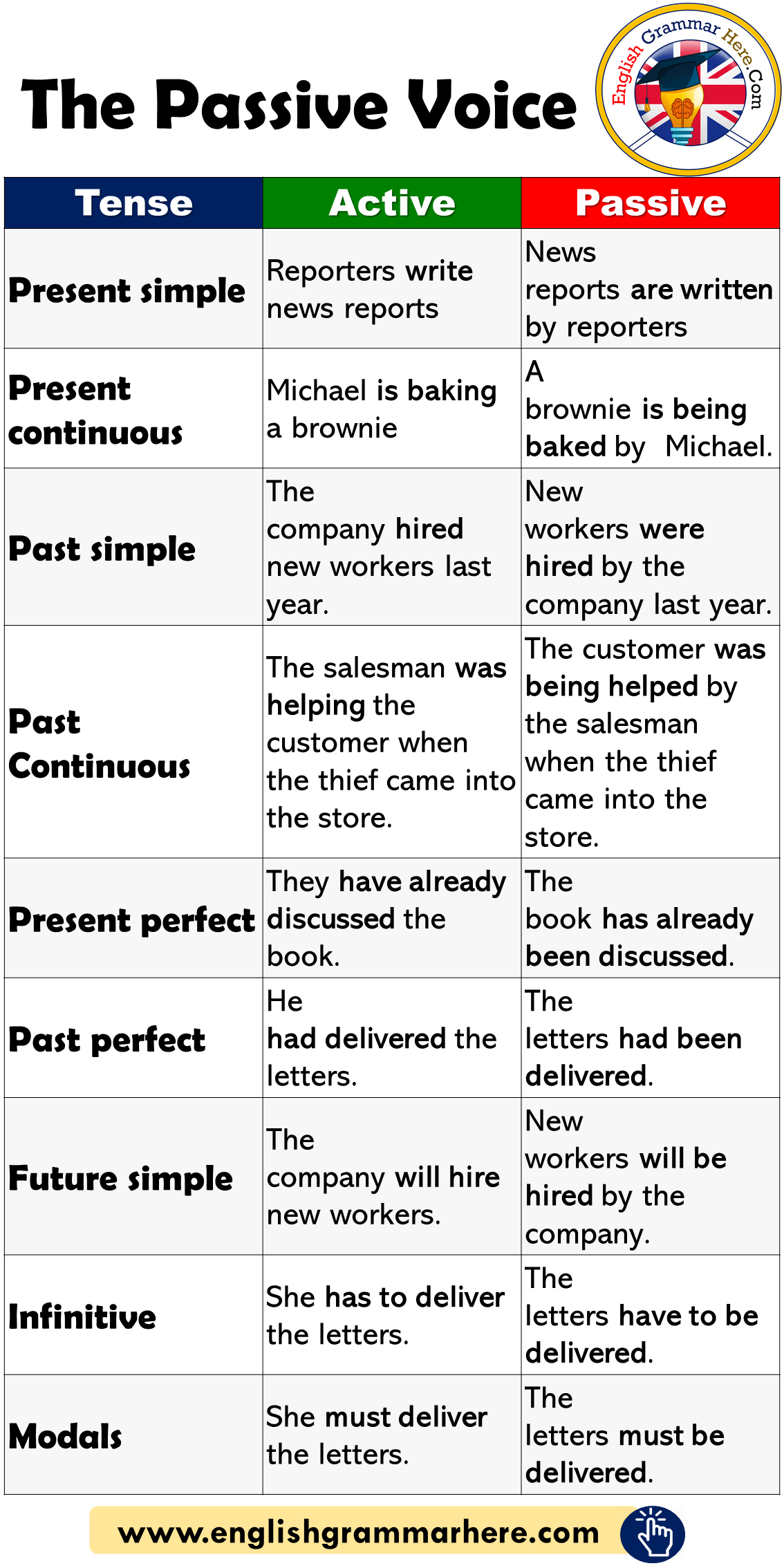 The Passive Voice And Example Sentences
