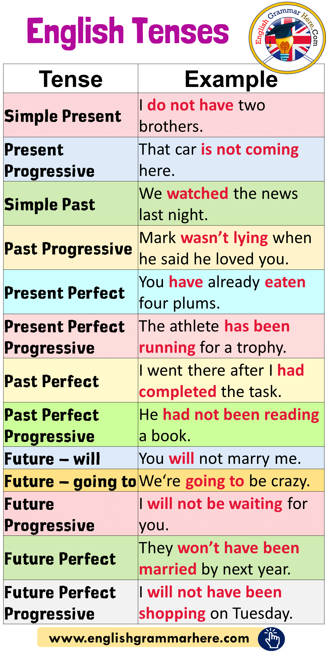 English Tenses And Example Sentences