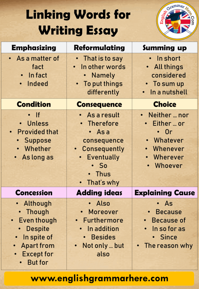 Linking Words For Writing English Essay - English Grammar Here