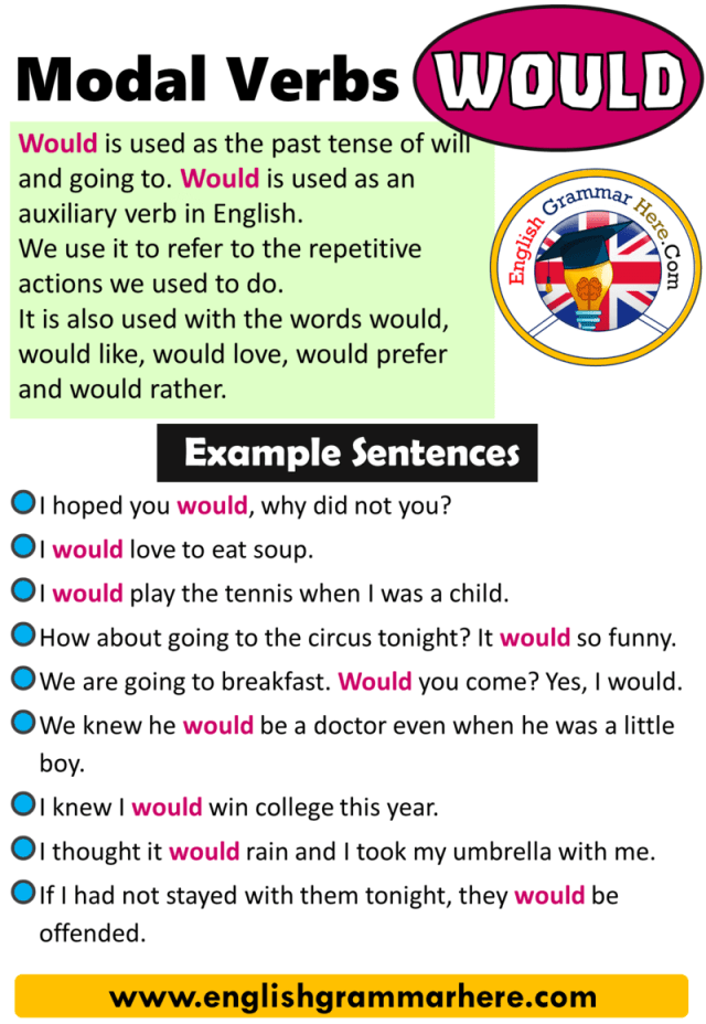 Modal Verbs Would, How to Use Modal Verbs in English - English