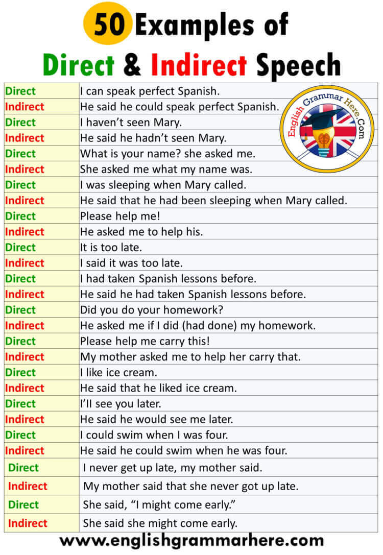 hight resolution of 50 examples of direct and indirect speech - English Grammar Here