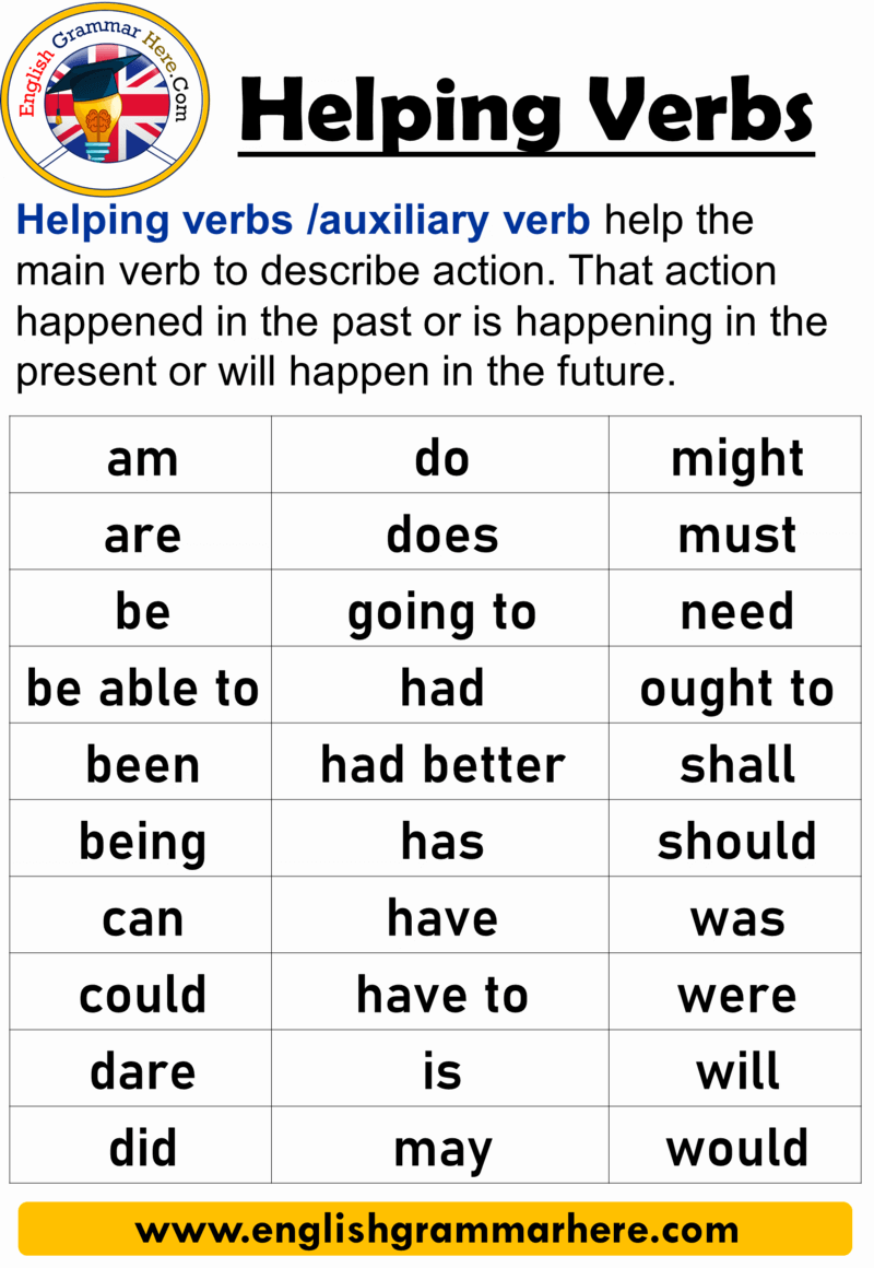 23 Helping Verbs. Definition and Example Sentences - English Grammar Here