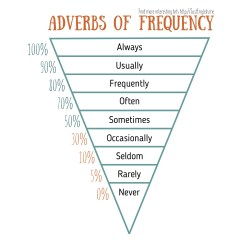What Is A Frequency Diagram Wiring For Pioneer Radio Adverbs Chart Just English