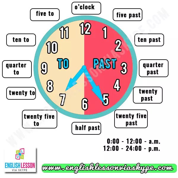 How To Tell The Time And Date In English Correctly  Simple Rules
