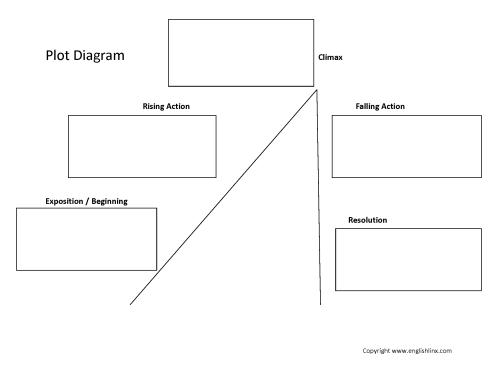 small resolution of plot worksheet