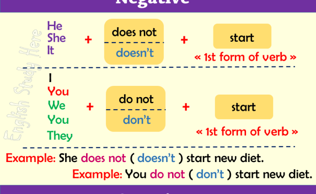 Simple Present Tense In English English Study Here