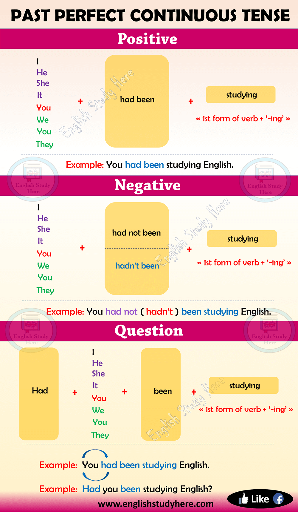 Past Perfect Continuous Tense in English - English Study Here