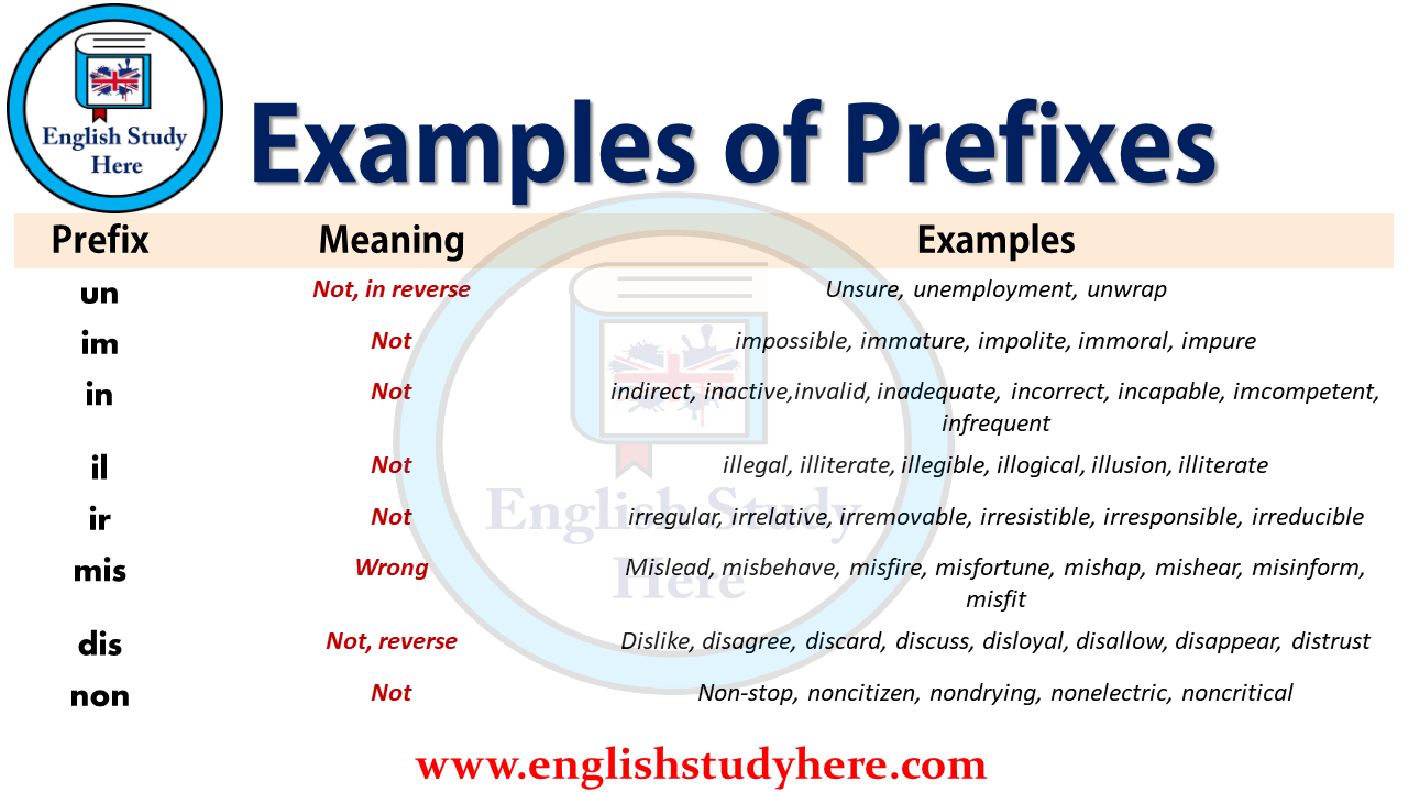 Examples of Prefixes  English Study Here