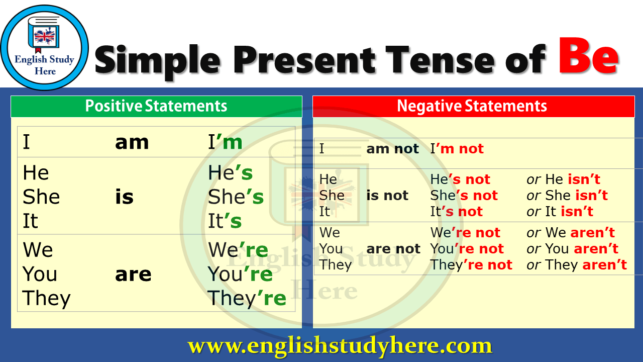 Simple Present Of Be Positive And Negative Statements