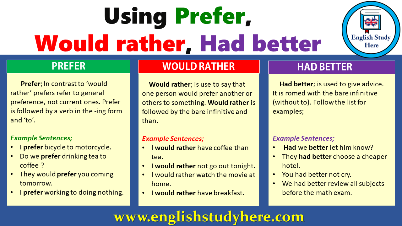 Using Prefer, Would Rather, Had Better  English Study Here