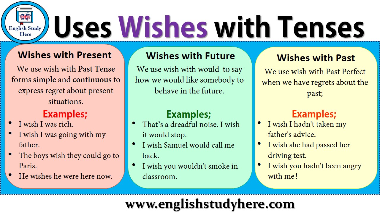 Uses Wishes With Tenses English Study Here