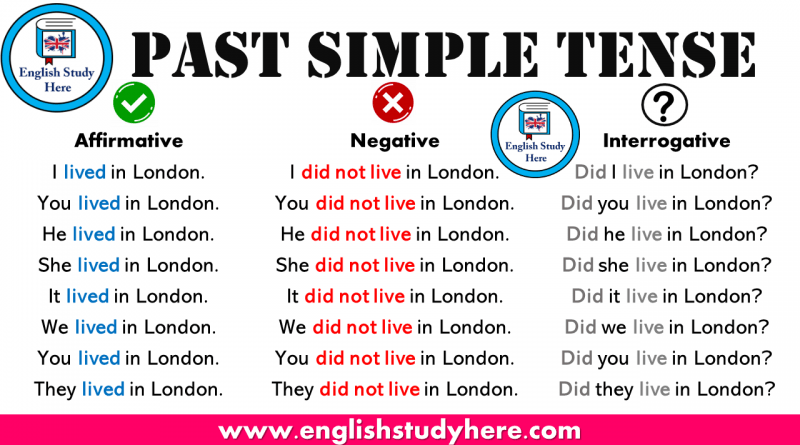 English Grammar Present Tense Verbs