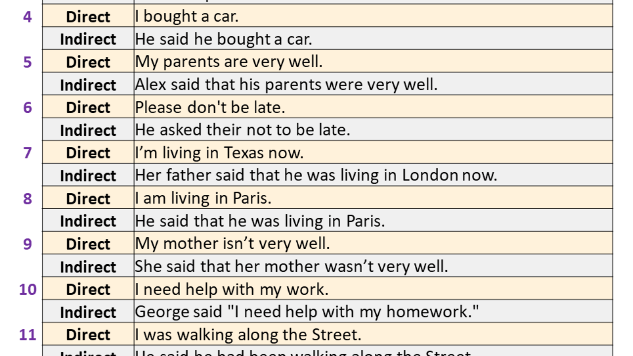 hight resolution of 100 Examples of Direct and Indirect Speech - English Study Here