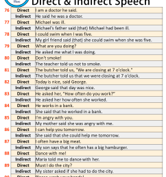 100 Examples of Direct and Indirect Speech - English Study Here [ 1259 x 964 Pixel ]