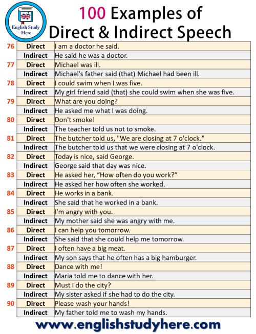 small resolution of 100 Examples of Direct and Indirect Speech - English Study Here