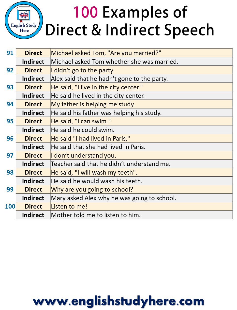 medium resolution of 100 Examples of Direct and Indirect Speech - English Study Here