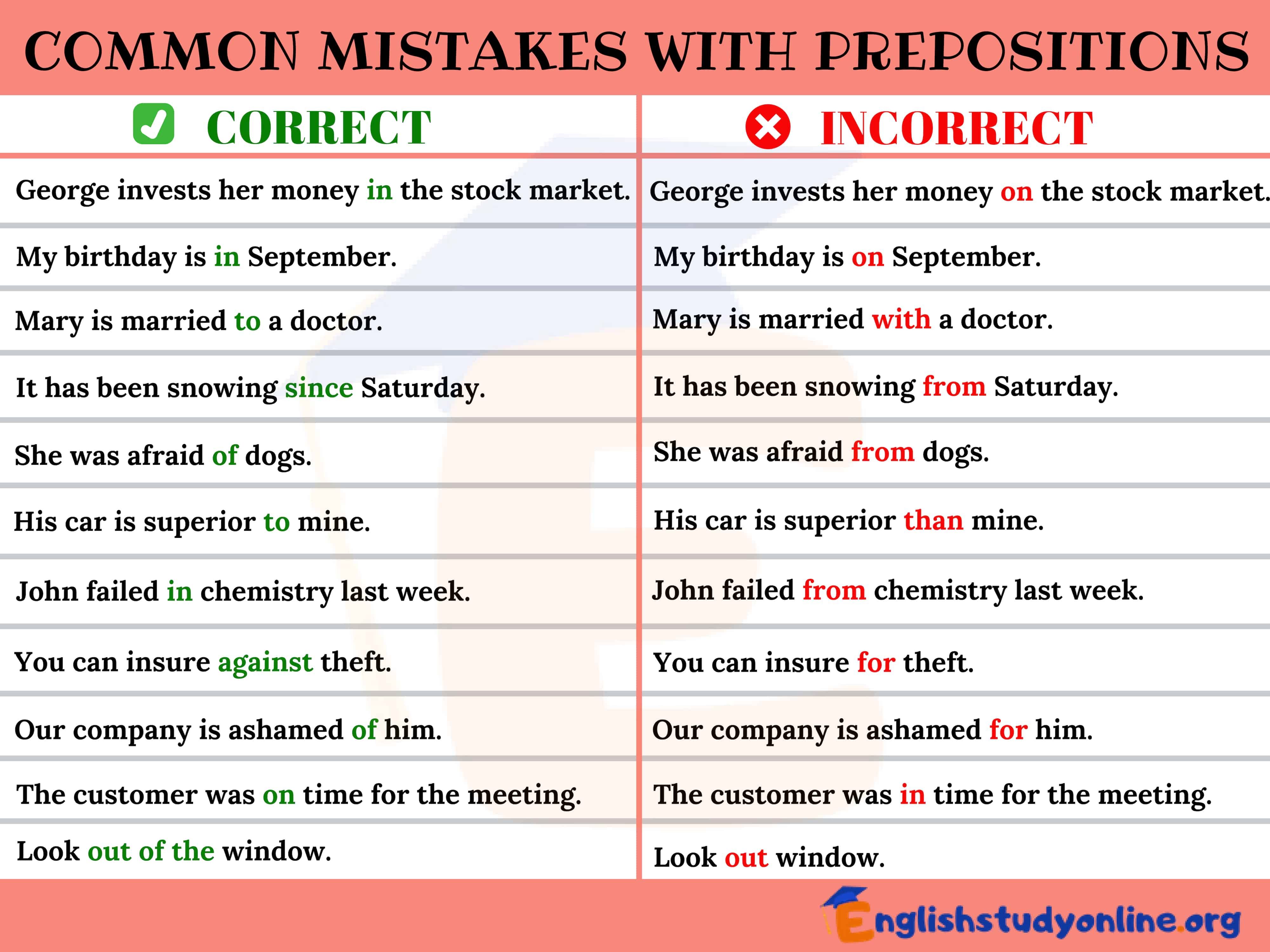 Common Mistakes In The Use Of Prepositions In English