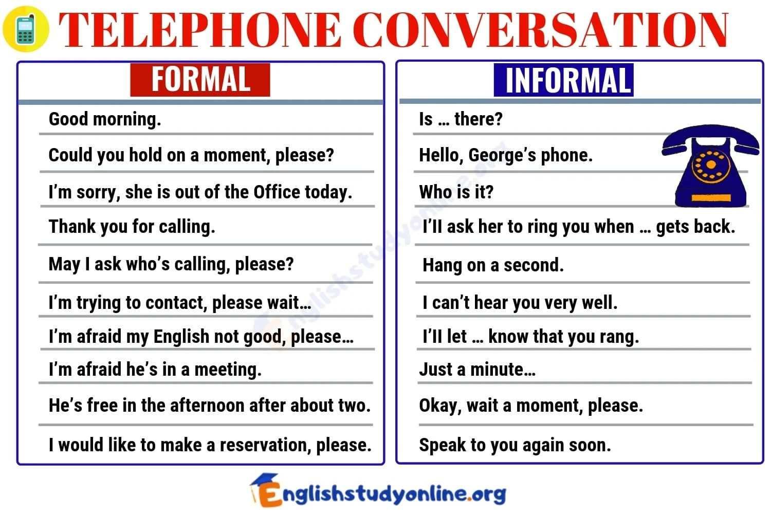 Telephone Conversation Most Commonly Used Phrases For The