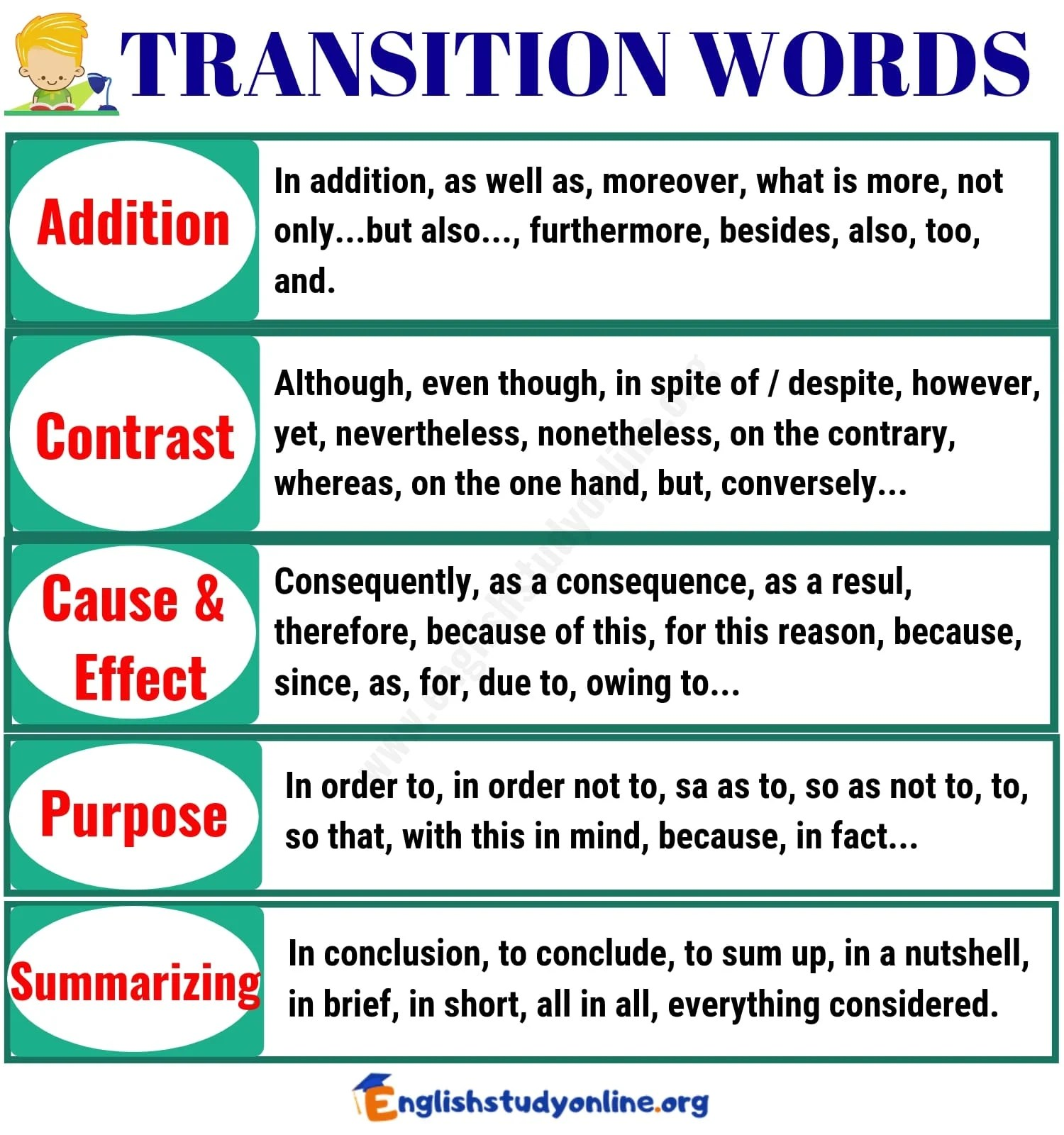100 Important Transition Words And Phrases With Examples