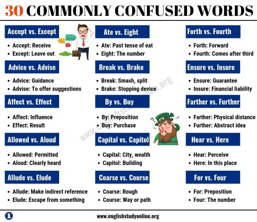 small resolution of Commonly Confusd Words Worksheet   Printable Worksheets and Activities for  Teachers