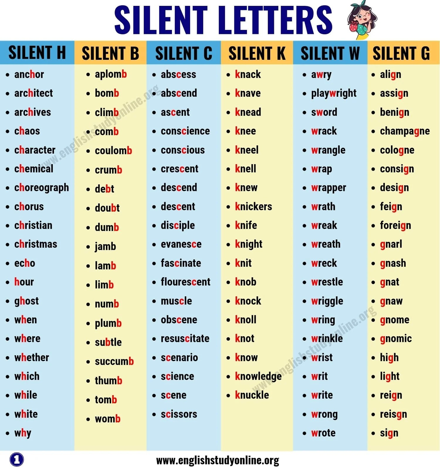 Silent Letter Ks2 Worksheets