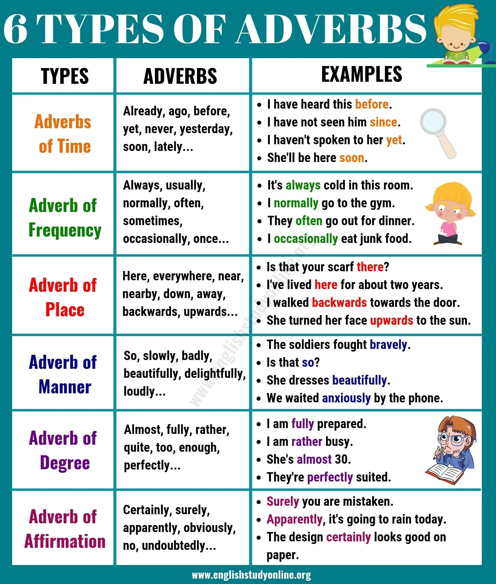 6 Basic Types Of Adverbs