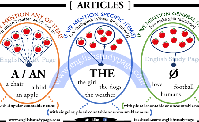 A An The Articles In English English Study Page