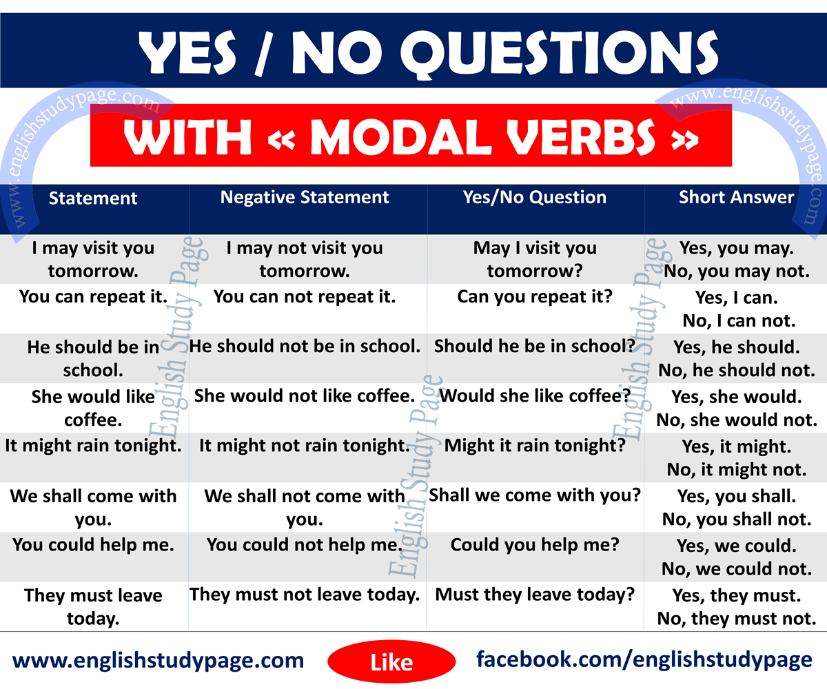 Yes No Questions With Modal Verbs