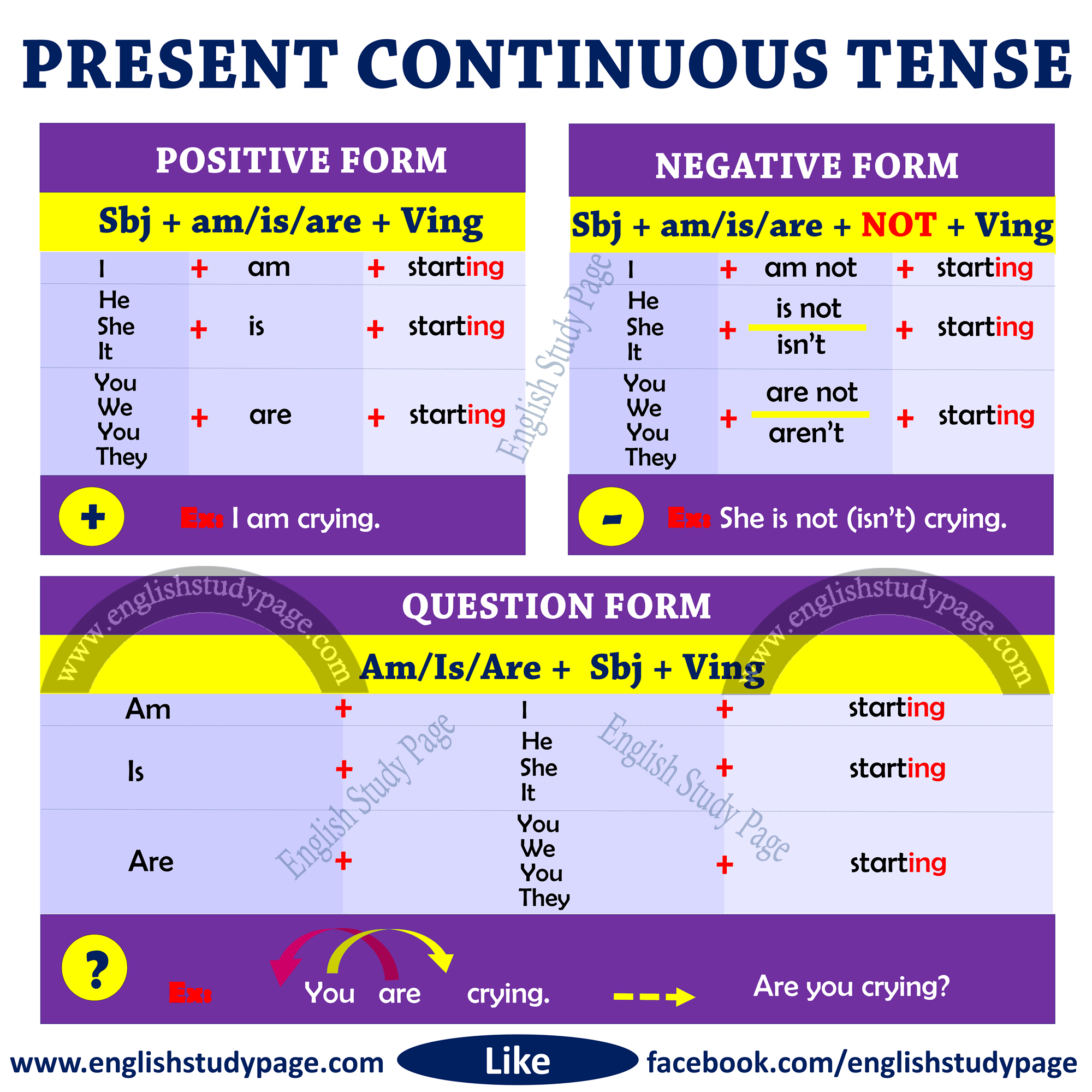Structure Of Present Continuous Tense
