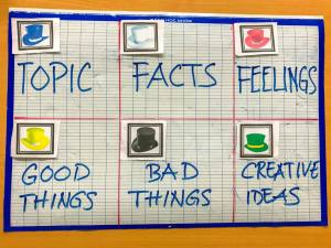 Classroom Speaking Activities: 6 Thinking Hats Strategy