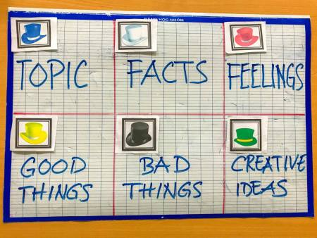 Speaking Activities: 6 Thinking Hats Strategy