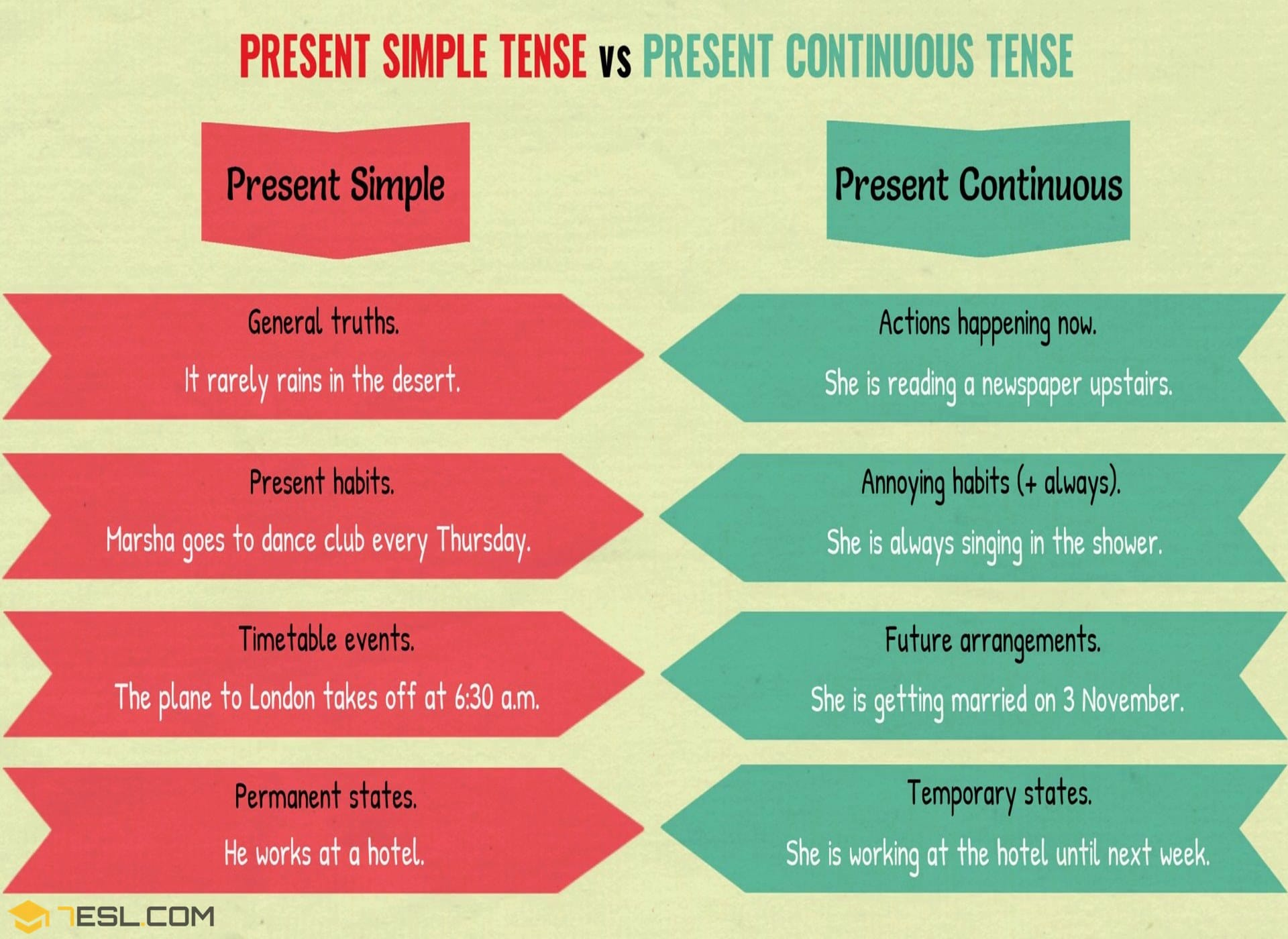 Present Simple Vs Present Continuous English For Everybody