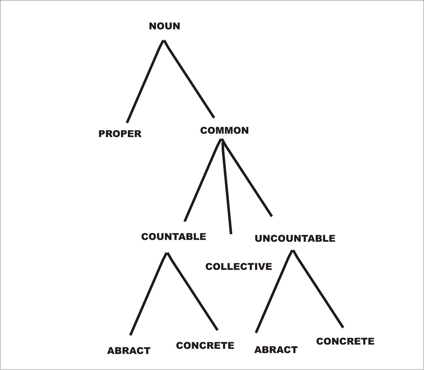 Concrete Nouns Examples
