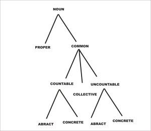 countable and uncountable Nouns | englishtipsblog
