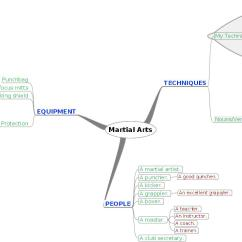 Martial Arts Diagram Simple Wiring For Motorcycle Mind Map English Village