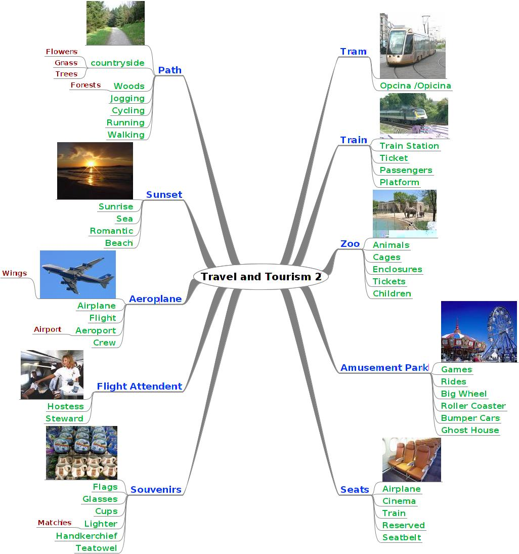 Travel And Tourism Mind Map 2